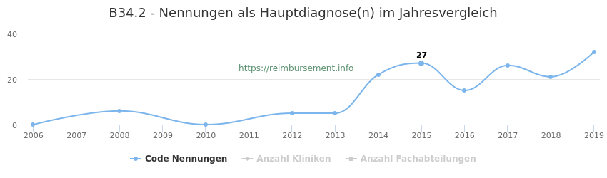 B34.2 Nennungen in der Hauptdiagnose und Anzahl der einsetzenden Kliniken, Fachabteilungen pro Jahr