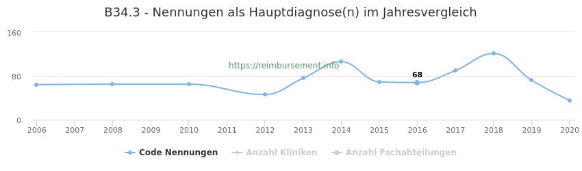 B34.3 Nennungen in der Hauptdiagnose und Anzahl der einsetzenden Kliniken, Fachabteilungen pro Jahr