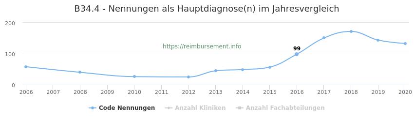 B34.4 Nennungen in der Hauptdiagnose und Anzahl der einsetzenden Kliniken, Fachabteilungen pro Jahr