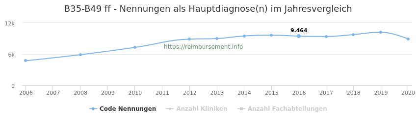 B35-B49 Nennungen in der Hauptdiagnose und Anzahl der einsetzenden Kliniken, Fachabteilungen pro Jahr