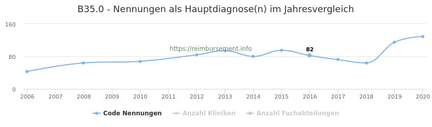 B35.0 Nennungen in der Hauptdiagnose und Anzahl der einsetzenden Kliniken, Fachabteilungen pro Jahr