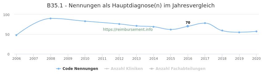 B35.1 Nennungen in der Hauptdiagnose und Anzahl der einsetzenden Kliniken, Fachabteilungen pro Jahr