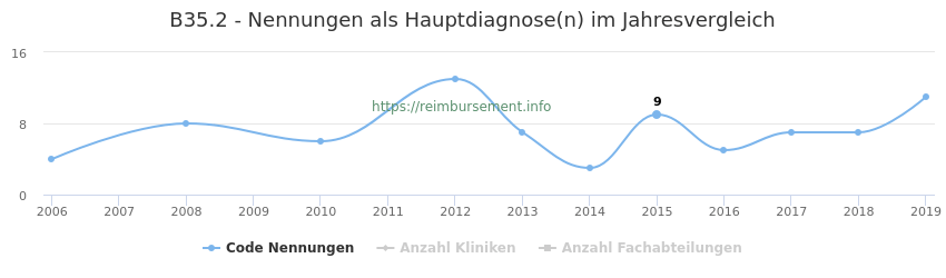 B35.2 Nennungen in der Hauptdiagnose und Anzahl der einsetzenden Kliniken, Fachabteilungen pro Jahr