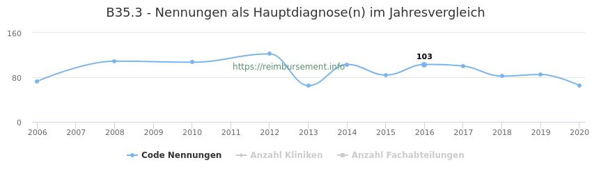 B35.3 Nennungen in der Hauptdiagnose und Anzahl der einsetzenden Kliniken, Fachabteilungen pro Jahr