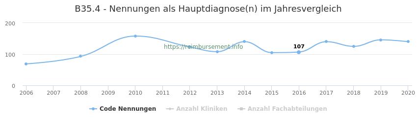 B35.4 Nennungen in der Hauptdiagnose und Anzahl der einsetzenden Kliniken, Fachabteilungen pro Jahr