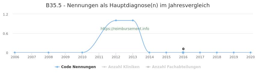 B35.5 Nennungen in der Hauptdiagnose und Anzahl der einsetzenden Kliniken, Fachabteilungen pro Jahr