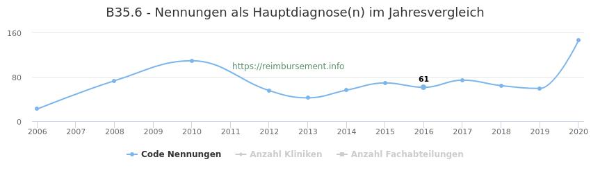 B35.6 Nennungen in der Hauptdiagnose und Anzahl der einsetzenden Kliniken, Fachabteilungen pro Jahr