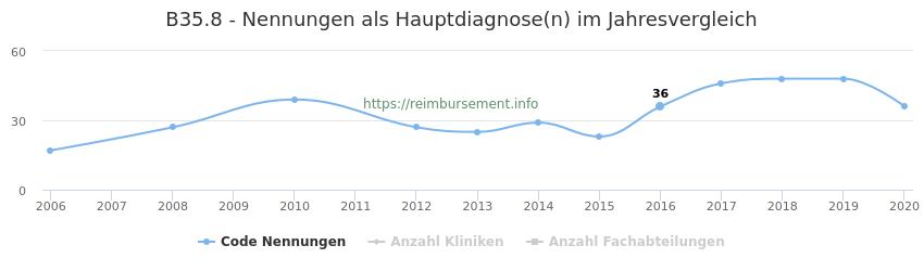 B35.8 Nennungen in der Hauptdiagnose und Anzahl der einsetzenden Kliniken, Fachabteilungen pro Jahr