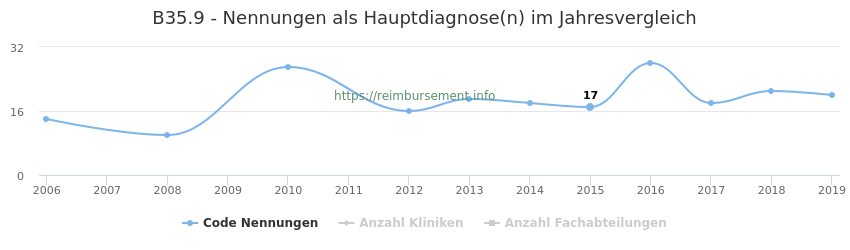 B35.9 Nennungen in der Hauptdiagnose und Anzahl der einsetzenden Kliniken, Fachabteilungen pro Jahr
