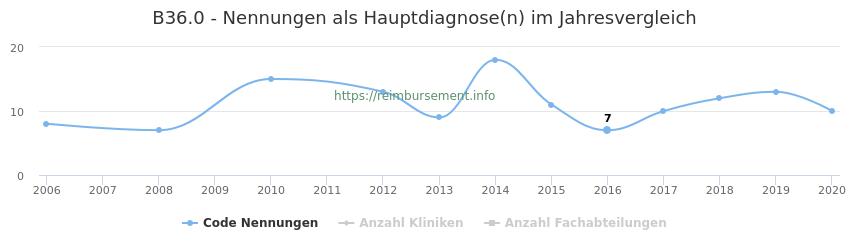 B36.0 Nennungen in der Hauptdiagnose und Anzahl der einsetzenden Kliniken, Fachabteilungen pro Jahr