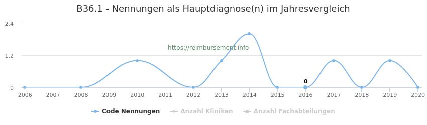 B36.1 Nennungen in der Hauptdiagnose und Anzahl der einsetzenden Kliniken, Fachabteilungen pro Jahr