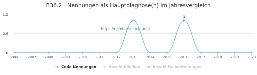 B36.2 Nennungen in der Hauptdiagnose und Anzahl der einsetzenden Kliniken, Fachabteilungen pro Jahr
