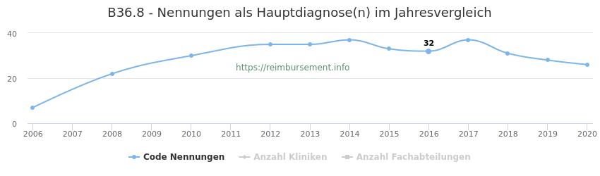 B36.8 Nennungen in der Hauptdiagnose und Anzahl der einsetzenden Kliniken, Fachabteilungen pro Jahr