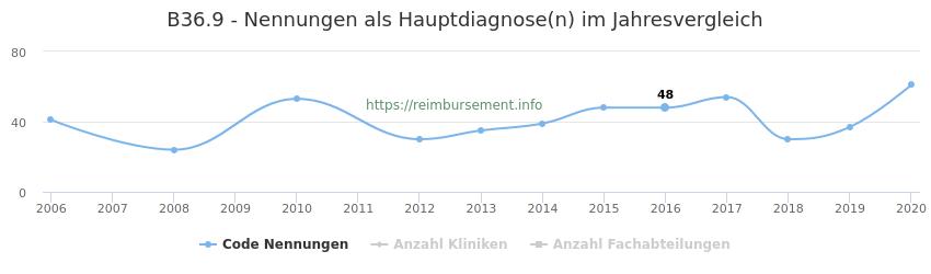 B36.9 Nennungen in der Hauptdiagnose und Anzahl der einsetzenden Kliniken, Fachabteilungen pro Jahr