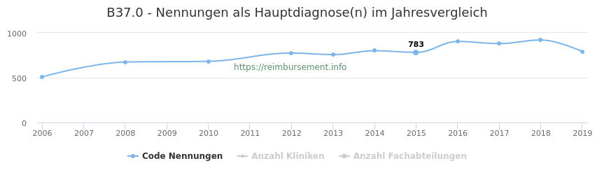 B37.0 Nennungen in der Hauptdiagnose und Anzahl der einsetzenden Kliniken, Fachabteilungen pro Jahr