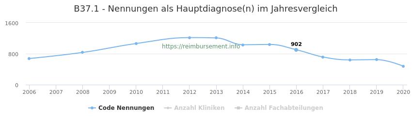 B37.1 Nennungen in der Hauptdiagnose und Anzahl der einsetzenden Kliniken, Fachabteilungen pro Jahr