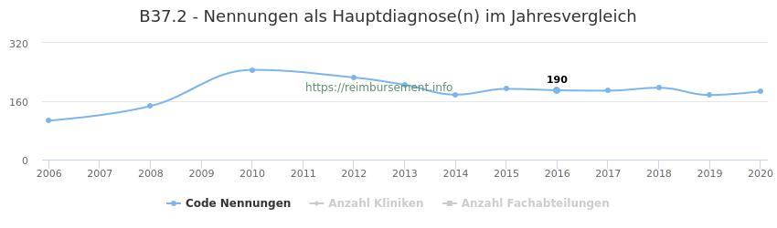 B37.2 Nennungen in der Hauptdiagnose und Anzahl der einsetzenden Kliniken, Fachabteilungen pro Jahr