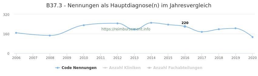 B37.3 Nennungen in der Hauptdiagnose und Anzahl der einsetzenden Kliniken, Fachabteilungen pro Jahr