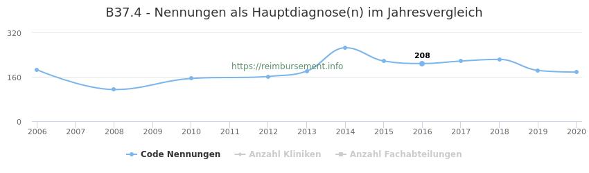 B37.4 Nennungen in der Hauptdiagnose und Anzahl der einsetzenden Kliniken, Fachabteilungen pro Jahr