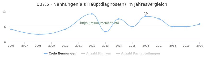 B37.5 Nennungen in der Hauptdiagnose und Anzahl der einsetzenden Kliniken, Fachabteilungen pro Jahr