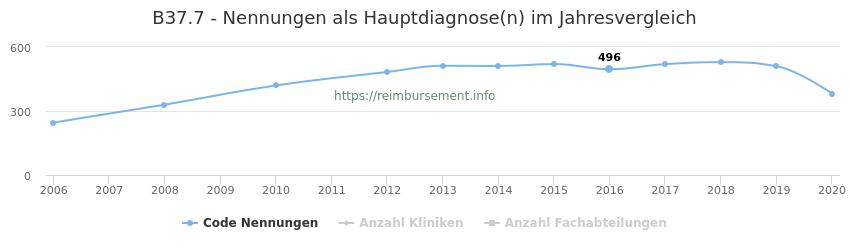 B37.7 Nennungen in der Hauptdiagnose und Anzahl der einsetzenden Kliniken, Fachabteilungen pro Jahr