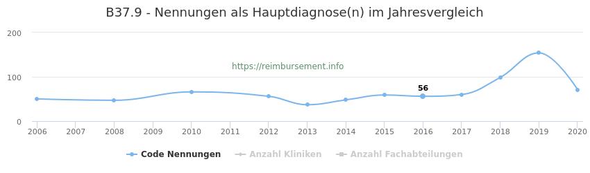 B37.9 Nennungen in der Hauptdiagnose und Anzahl der einsetzenden Kliniken, Fachabteilungen pro Jahr