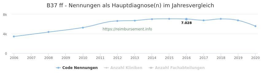 B37 Nennungen in der Hauptdiagnose und Anzahl der einsetzenden Kliniken, Fachabteilungen pro Jahr