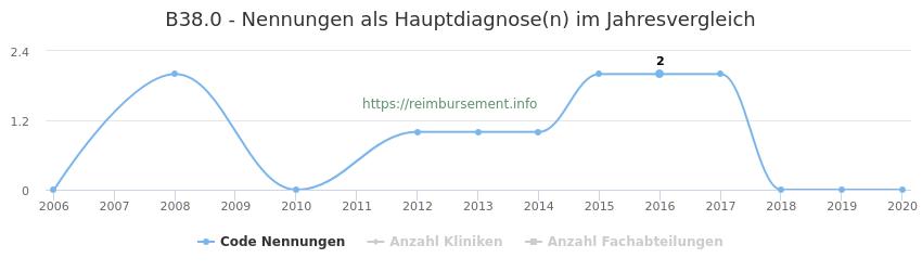 B38.0 Nennungen in der Hauptdiagnose und Anzahl der einsetzenden Kliniken, Fachabteilungen pro Jahr