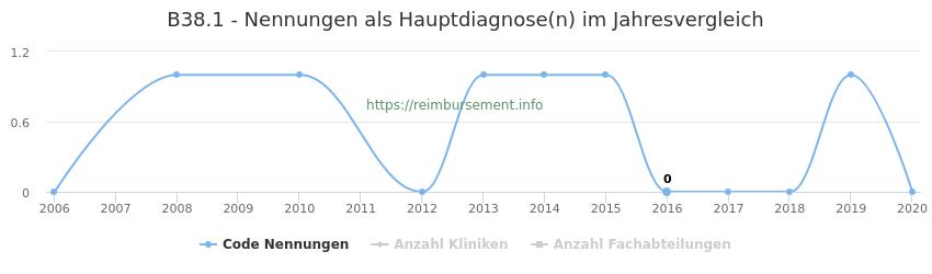 B38.1 Nennungen in der Hauptdiagnose und Anzahl der einsetzenden Kliniken, Fachabteilungen pro Jahr