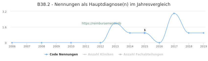 B38.2 Nennungen in der Hauptdiagnose und Anzahl der einsetzenden Kliniken, Fachabteilungen pro Jahr