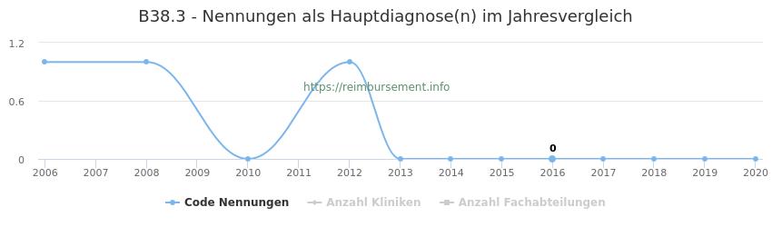 B38.3 Nennungen in der Hauptdiagnose und Anzahl der einsetzenden Kliniken, Fachabteilungen pro Jahr