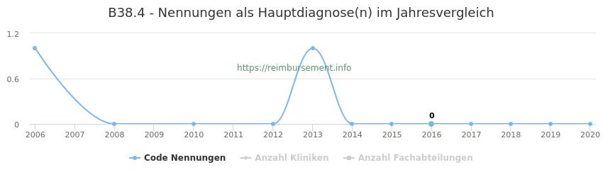 B38.4 Nennungen in der Hauptdiagnose und Anzahl der einsetzenden Kliniken, Fachabteilungen pro Jahr