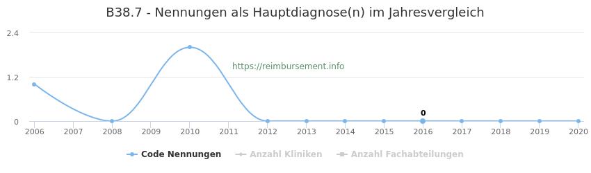 B38.7 Nennungen in der Hauptdiagnose und Anzahl der einsetzenden Kliniken, Fachabteilungen pro Jahr