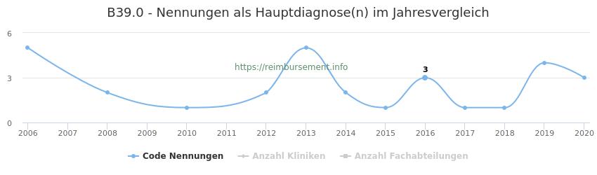 B39.0 Nennungen in der Hauptdiagnose und Anzahl der einsetzenden Kliniken, Fachabteilungen pro Jahr