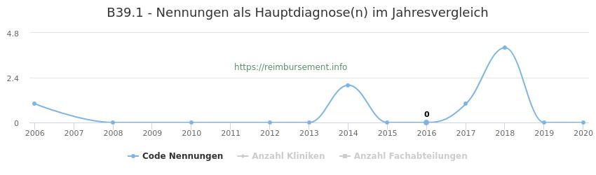 B39.1 Nennungen in der Hauptdiagnose und Anzahl der einsetzenden Kliniken, Fachabteilungen pro Jahr