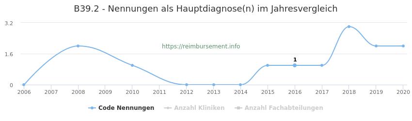 B39.2 Nennungen in der Hauptdiagnose und Anzahl der einsetzenden Kliniken, Fachabteilungen pro Jahr