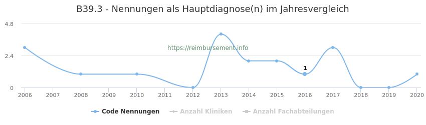 B39.3 Nennungen in der Hauptdiagnose und Anzahl der einsetzenden Kliniken, Fachabteilungen pro Jahr