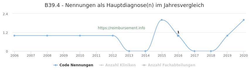 B39.4 Nennungen in der Hauptdiagnose und Anzahl der einsetzenden Kliniken, Fachabteilungen pro Jahr