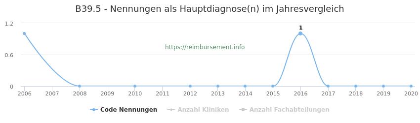 B39.5 Nennungen in der Hauptdiagnose und Anzahl der einsetzenden Kliniken, Fachabteilungen pro Jahr