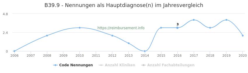 B39.9 Nennungen in der Hauptdiagnose und Anzahl der einsetzenden Kliniken, Fachabteilungen pro Jahr