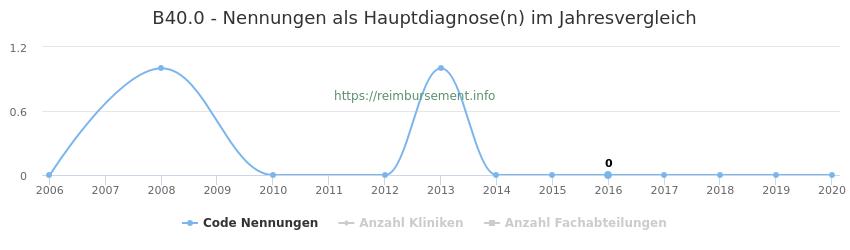 B40.0 Nennungen in der Hauptdiagnose und Anzahl der einsetzenden Kliniken, Fachabteilungen pro Jahr