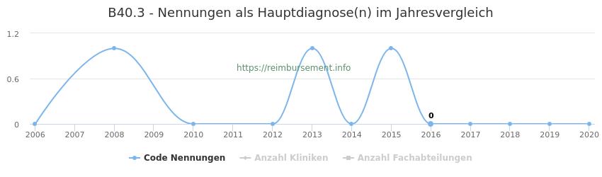 B40.3 Nennungen in der Hauptdiagnose und Anzahl der einsetzenden Kliniken, Fachabteilungen pro Jahr