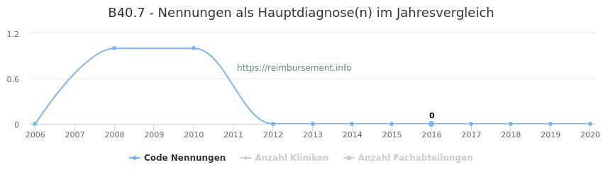 B40.7 Nennungen in der Hauptdiagnose und Anzahl der einsetzenden Kliniken, Fachabteilungen pro Jahr