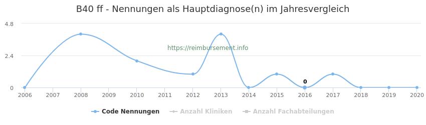B40 Nennungen in der Hauptdiagnose und Anzahl der einsetzenden Kliniken, Fachabteilungen pro Jahr
