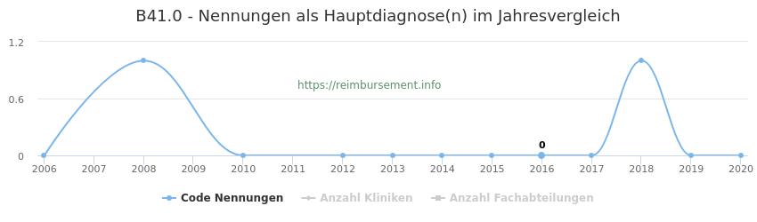 B41.0 Nennungen in der Hauptdiagnose und Anzahl der einsetzenden Kliniken, Fachabteilungen pro Jahr