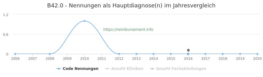 B42.0 Nennungen in der Hauptdiagnose und Anzahl der einsetzenden Kliniken, Fachabteilungen pro Jahr