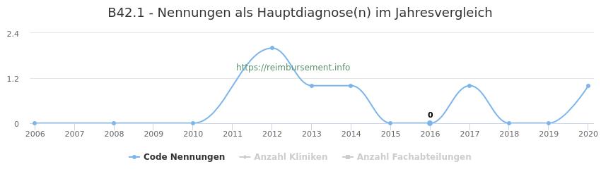 B42.1 Nennungen in der Hauptdiagnose und Anzahl der einsetzenden Kliniken, Fachabteilungen pro Jahr