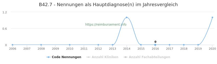 B42.7 Nennungen in der Hauptdiagnose und Anzahl der einsetzenden Kliniken, Fachabteilungen pro Jahr