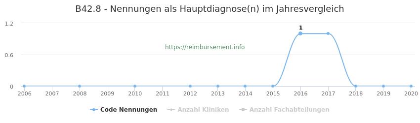 B42.8 Nennungen in der Hauptdiagnose und Anzahl der einsetzenden Kliniken, Fachabteilungen pro Jahr