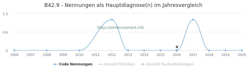 B42.9 Nennungen in der Hauptdiagnose und Anzahl der einsetzenden Kliniken, Fachabteilungen pro Jahr